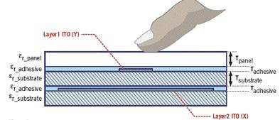 Touchsensoren aus Glas für Multitouch