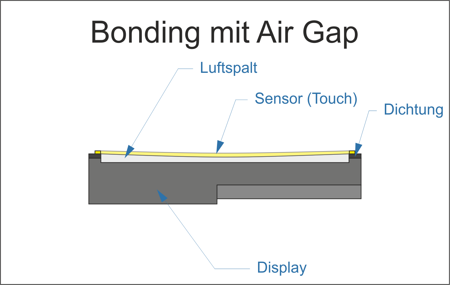 Air Gap Bonding