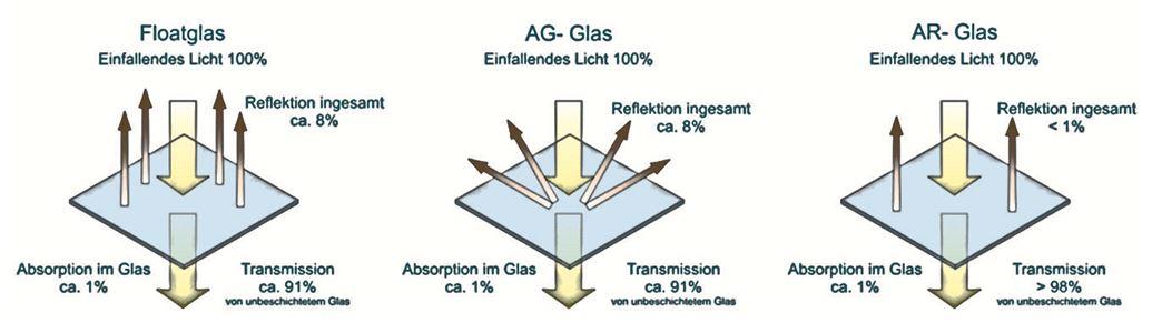 Entspiegelung Floatglas, AG-Glas, AR-Glas